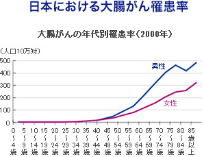 日本における大腸がん罹患率